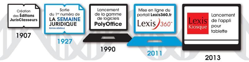 Bandeau Histoire LexisNexis en France